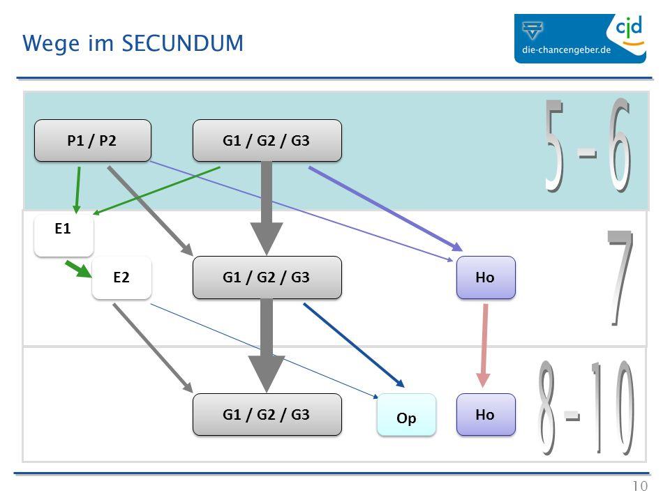 5-6 7 8-10 Wege im SECUNDUM P1 / P2 G1 / G2 / G3 E1 E2 G1 / G2 / G3 Ho