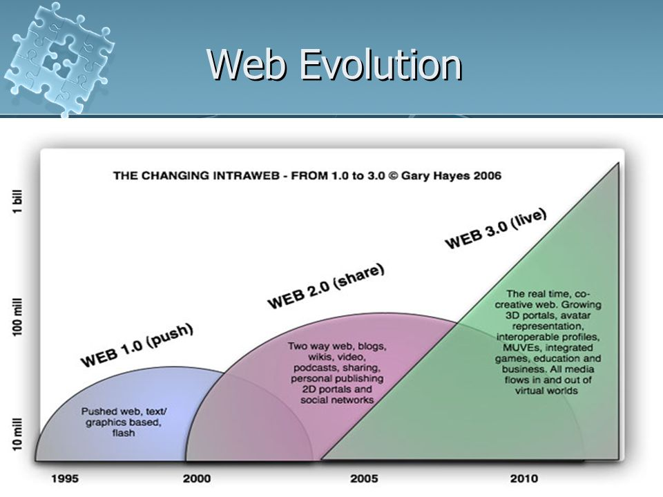 Web Evolution Web 2.0
