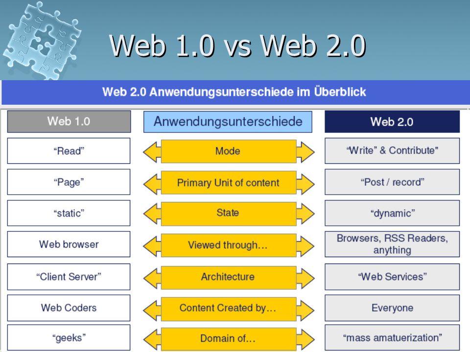 Web 1.0 vs Web 2.0 Web 2.0