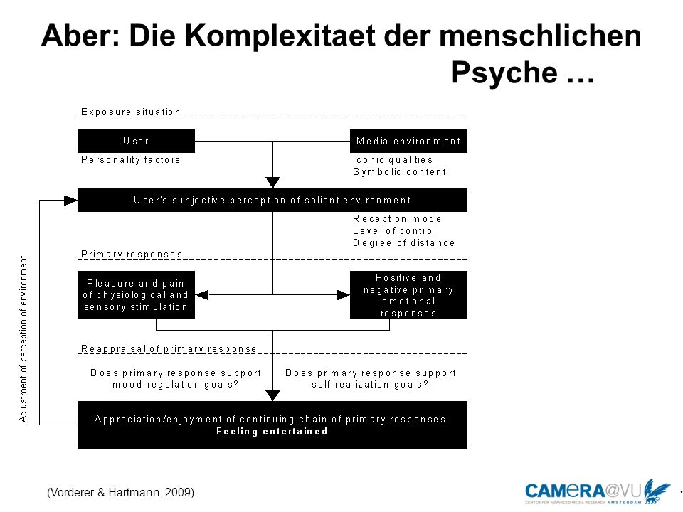 Aber: Die Komplexitaet der menschlichen Psyche …