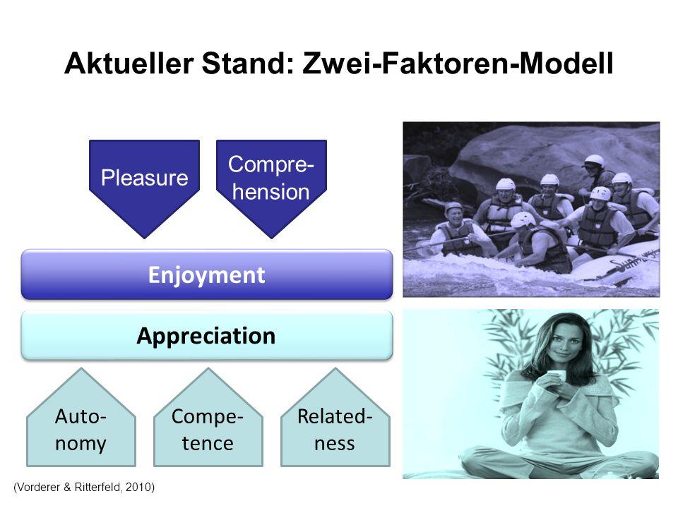 Aktueller Stand: Zwei-Faktoren-Modell