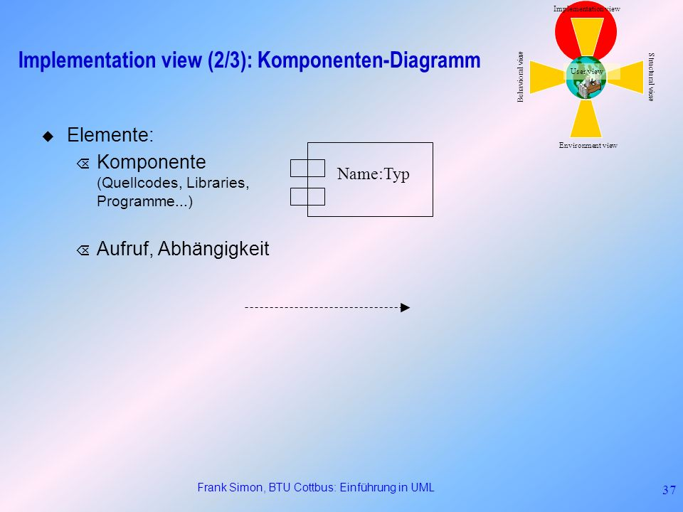 Implementation view (2/3): Komponenten-Diagramm