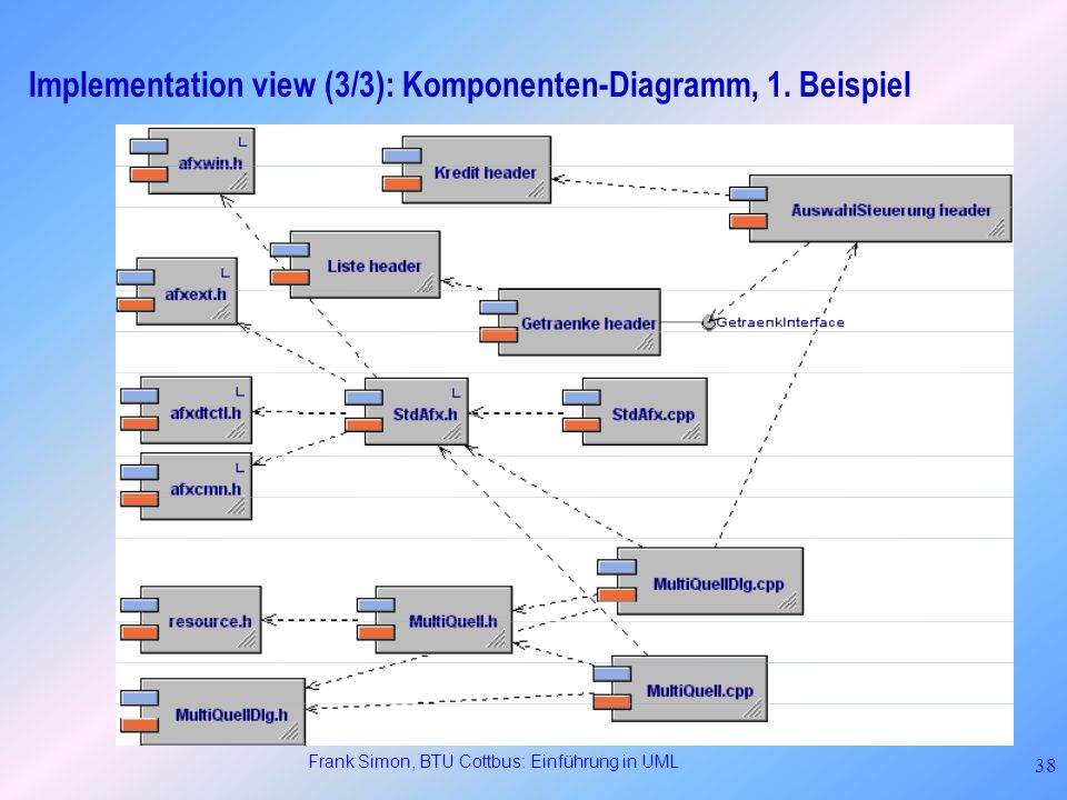 Implementation view (3/3): Komponenten-Diagramm, 1. Beispiel