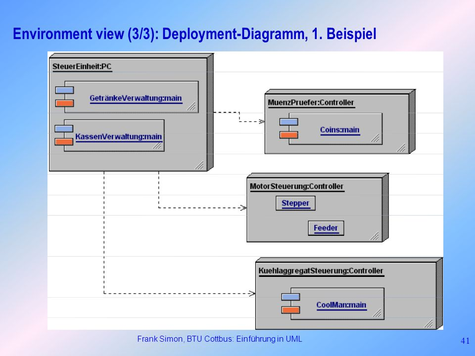Environment view (3/3): Deployment-Diagramm, 1. Beispiel