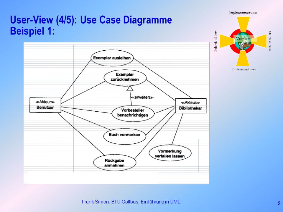 User-View (4/5): Use Case Diagramme Beispiel 1: