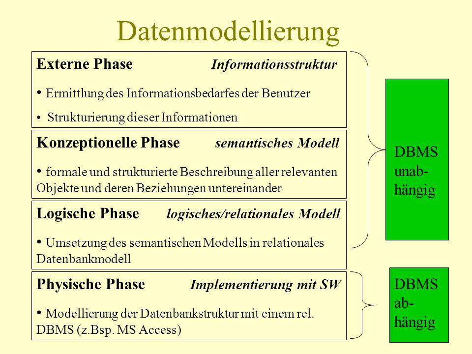 Datenmodellierung Externe Phase Informationsstruktur