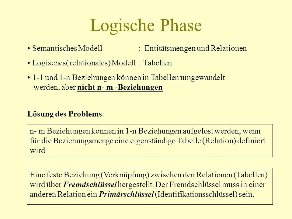 Logische Phase Semantisches Modell : Entitätsmengen und Relationen