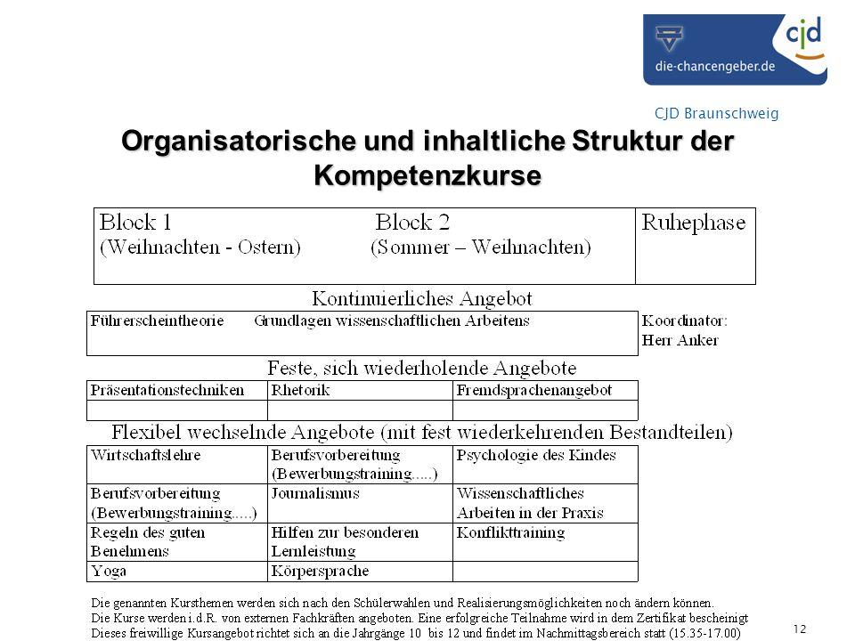 Organisatorische und inhaltliche Struktur der Kompetenzkurse