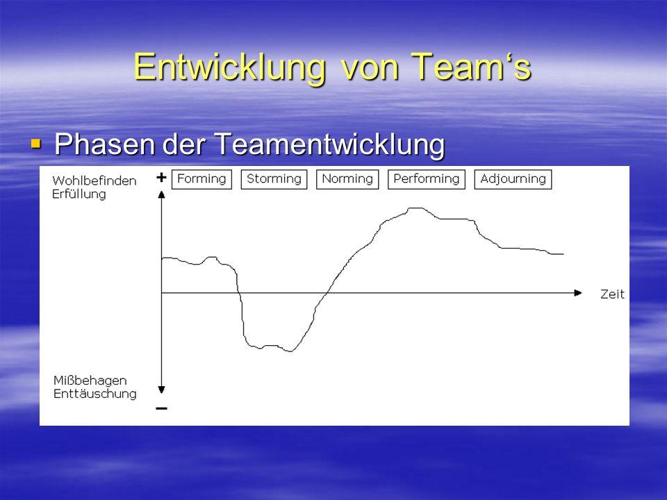Entwicklung von Team's