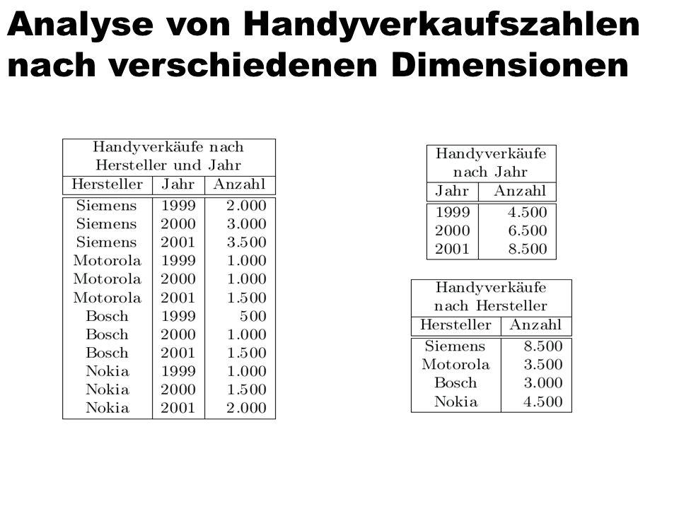 Analyse von Handyverkaufszahlen