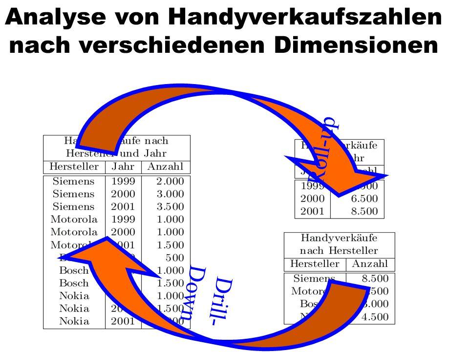 Analyse von Handyverkaufszahlen nach verschiedenen Dimensionen