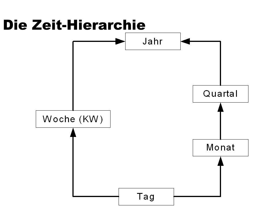 Die Zeit-Hierarchie
