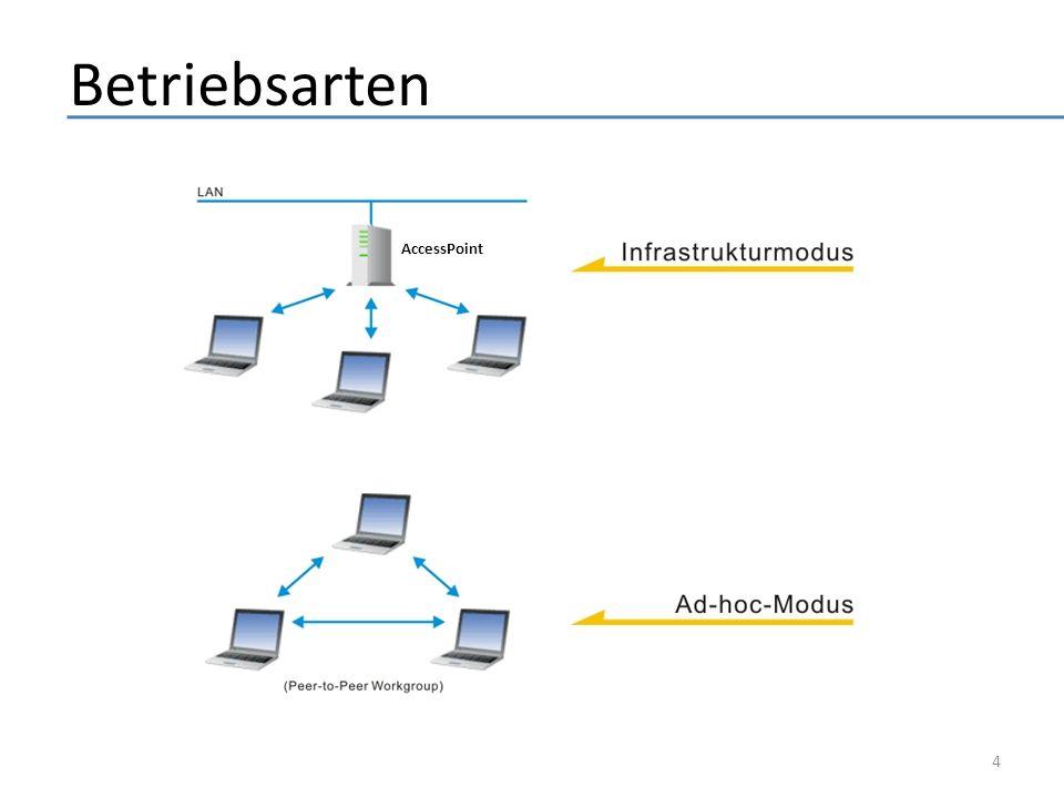 Betriebsarten AccessPoint