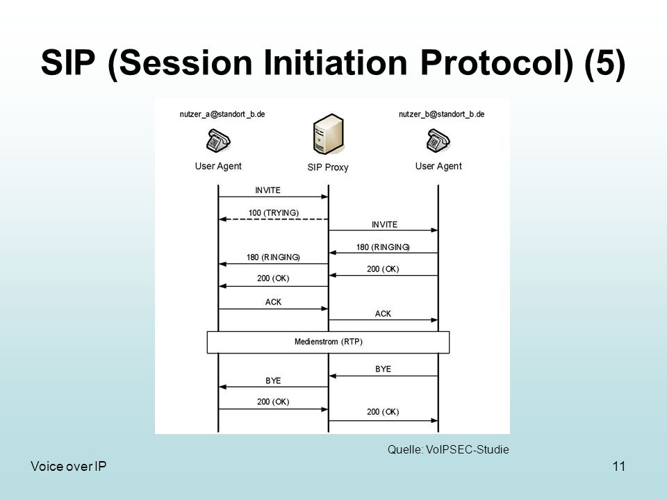 SIP (Session Initiation Protocol) (5)