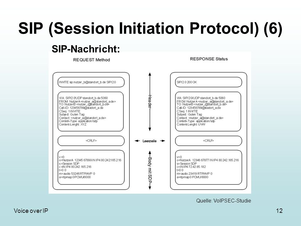 SIP (Session Initiation Protocol) (6)