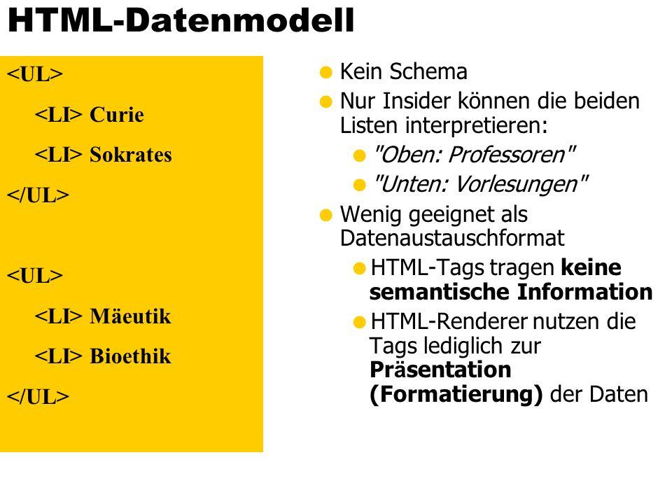 HTML-Datenmodell <UL> <LI> Curie <LI> Sokrates