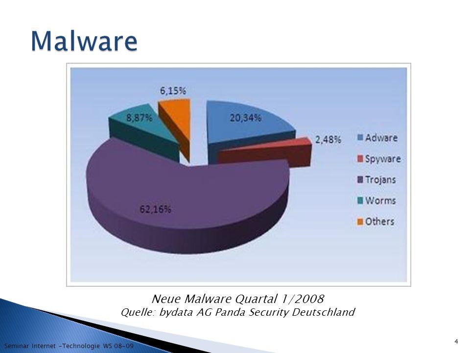Malware Neue Malware Quartal 1/2008 Quelle: bydata AG Panda Security Deutschland.