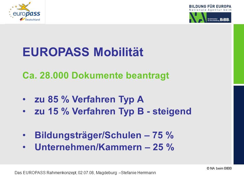 EUROPASS Mobilität Ca. 28.000 Dokumente beantragt