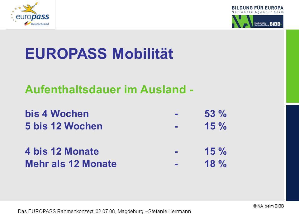 EUROPASS Mobilität Aufenthaltsdauer im Ausland - bis 4 Wochen - 53 %