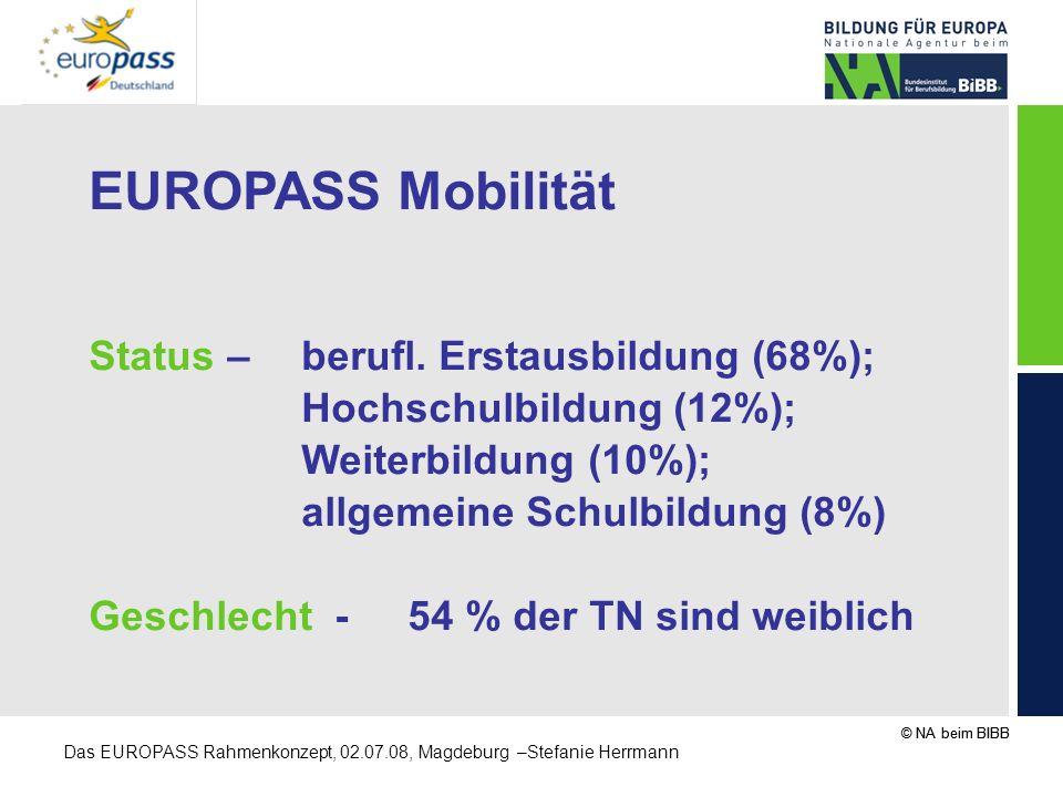 EUROPASS Mobilität Status – berufl. Erstausbildung (68%);