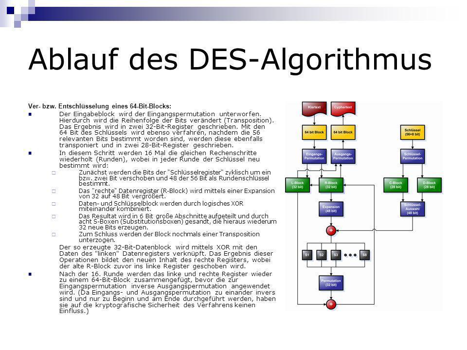 Ablauf des DES-Algorithmus