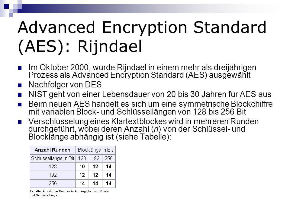 Advanced Encryption Standard (AES): Rijndael