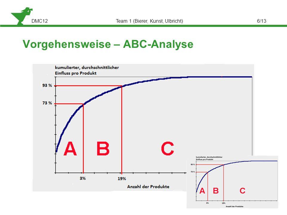 Vorgehensweise – ABC-Analyse