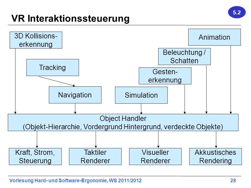 VR Interaktionssteuerung