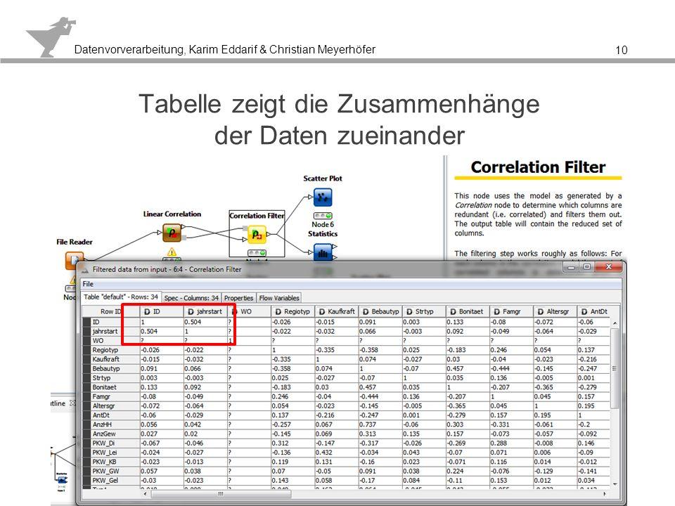 Tabelle zeigt die Zusammenhänge der Daten zueinander
