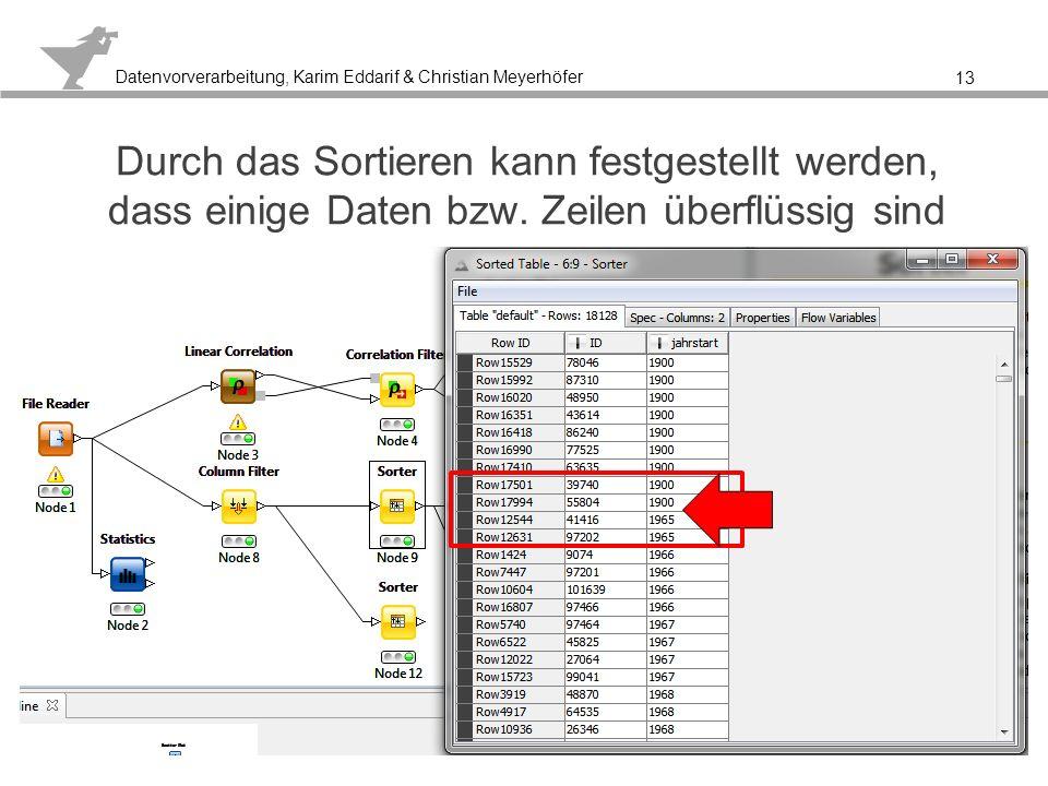 Durch das Sortieren kann festgestellt werden, dass einige Daten bzw