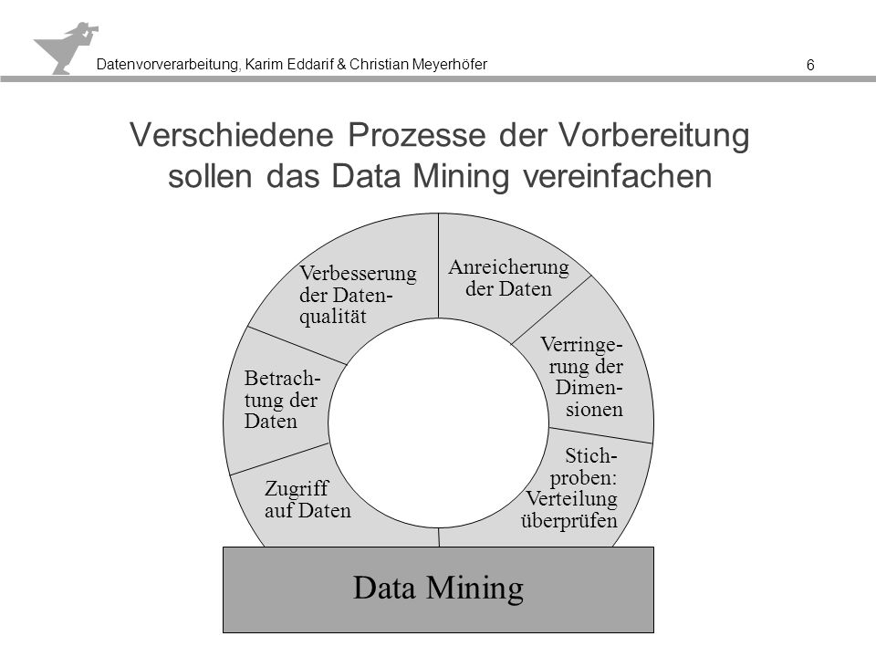 Anreicherung der Daten