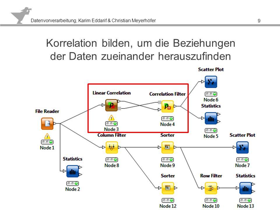 Korrelation bilden, um die Beziehungen der Daten zueinander herauszufinden
