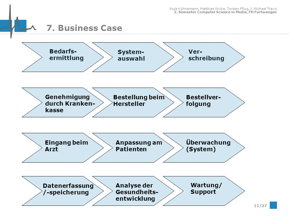 7. Business Case Bedarfs-ermittlung System-auswahl Ver-schreibung