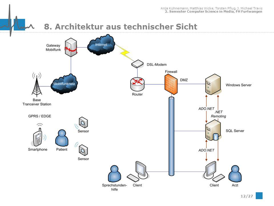 8. Architektur aus technischer Sicht