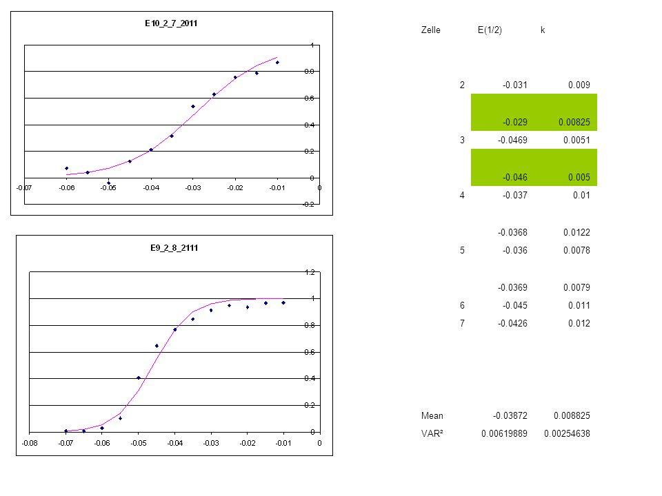 Zelle E(1/2) k. 2. -0.031. 0.009. -0.029. 0.00825. 3. -0.0469. 0.0051. -0.046. 0.005. 4.
