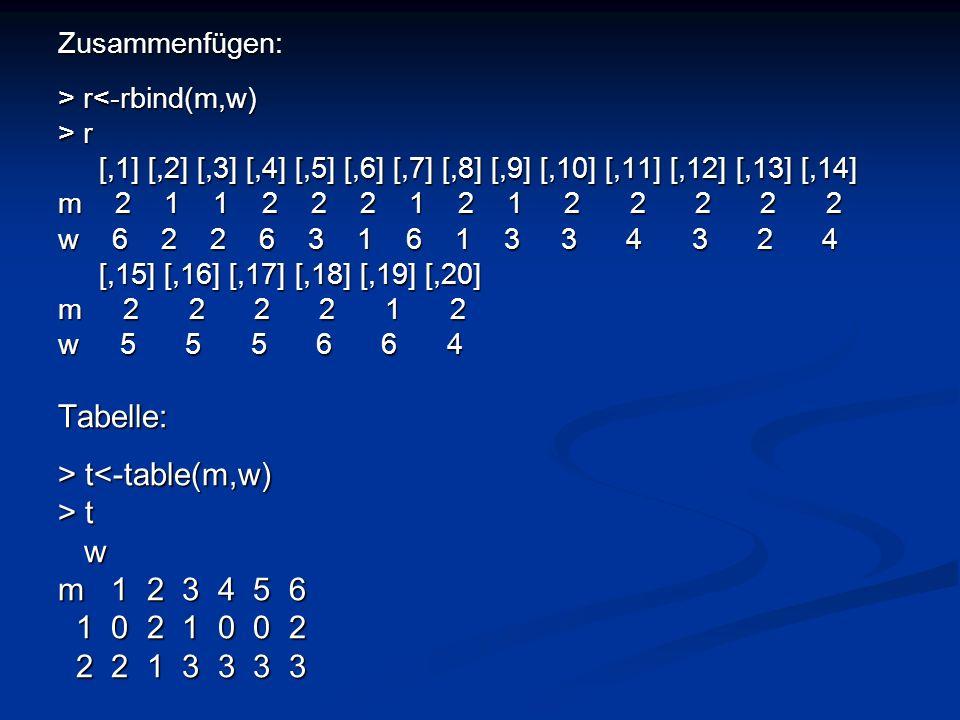 Tabelle: > t<-table(m,w) > t w m 1 2 3 4 5 6 1 0 2 1 0 0 2