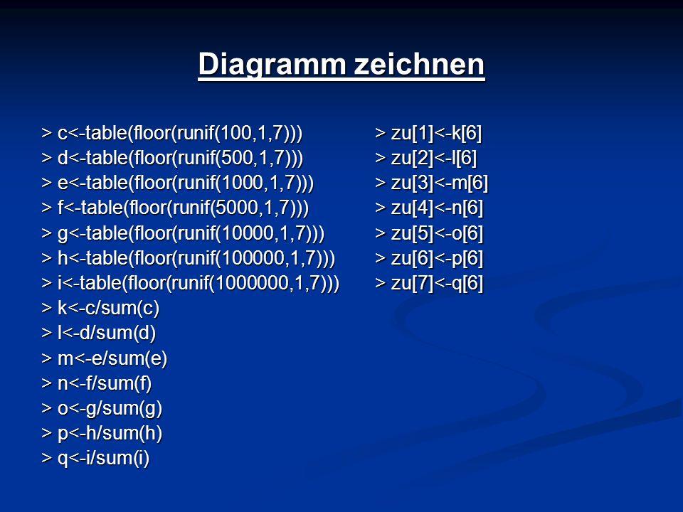 Diagramm zeichnen > c<-table(floor(runif(100,1,7)))