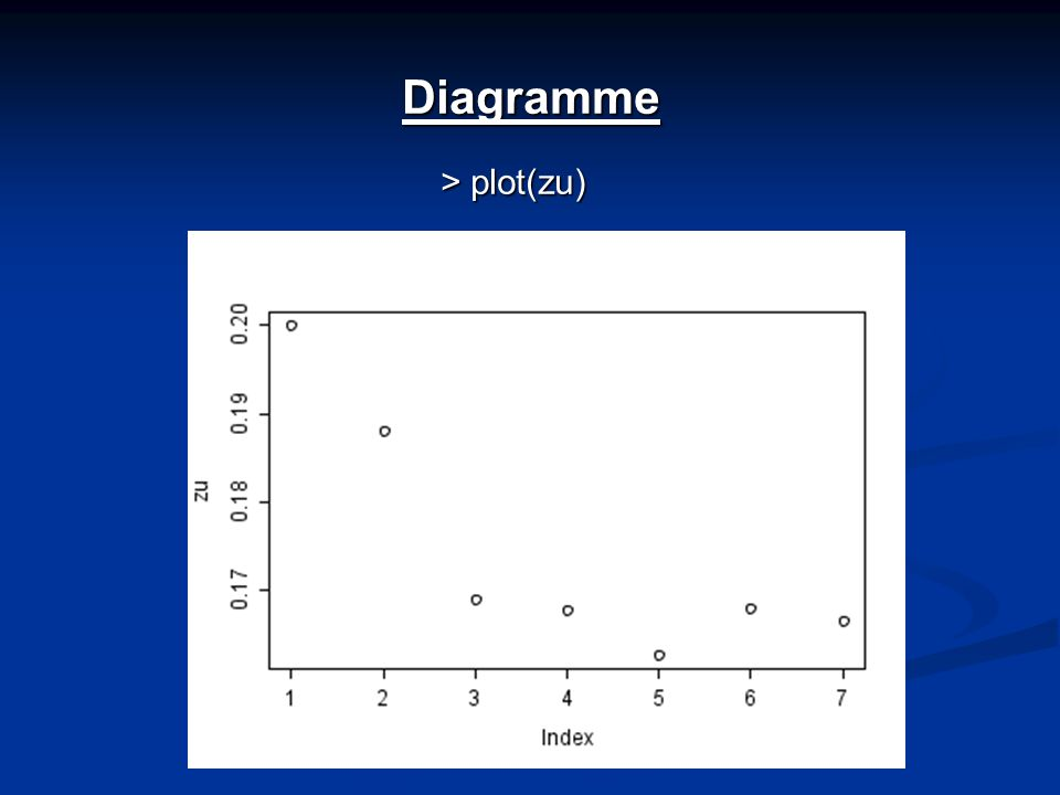 Diagramme > plot(zu)