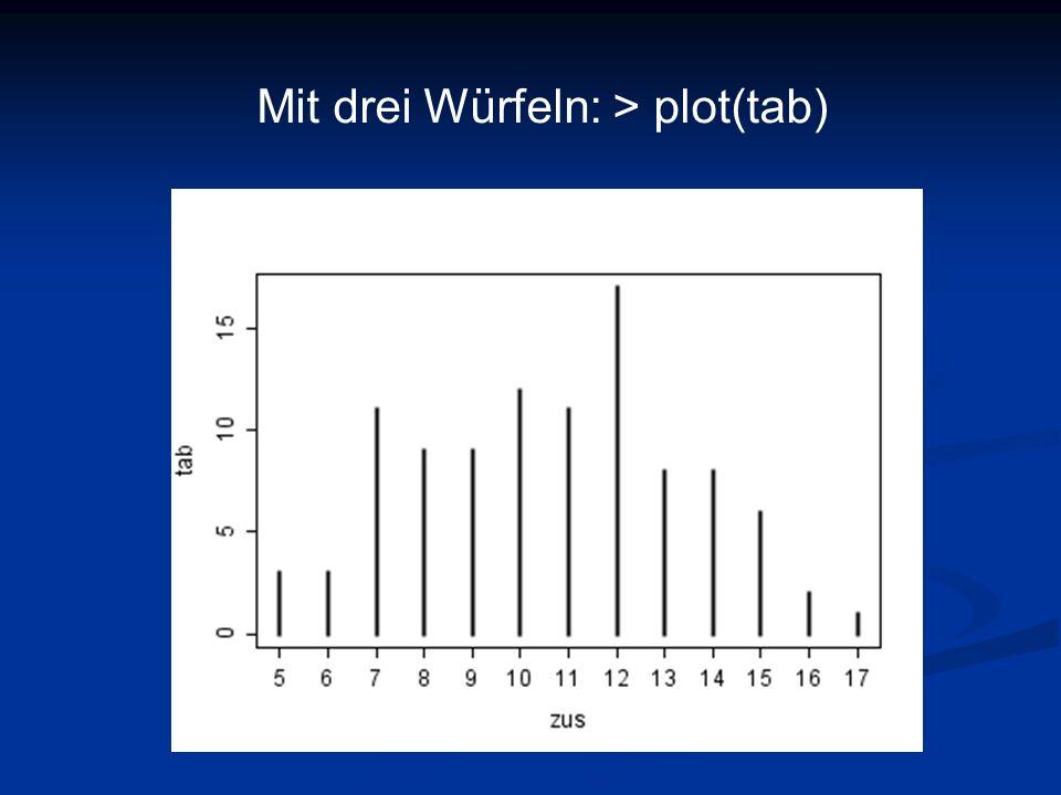 Mit drei Würfeln: > plot(tab)