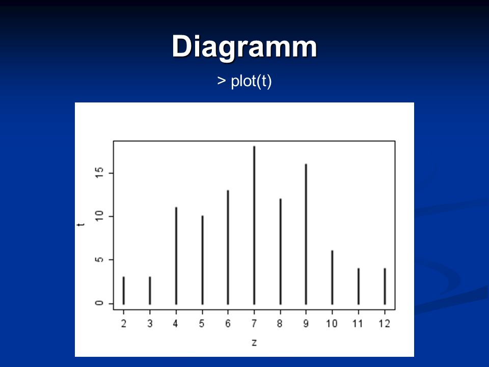 Diagramm > plot(t)