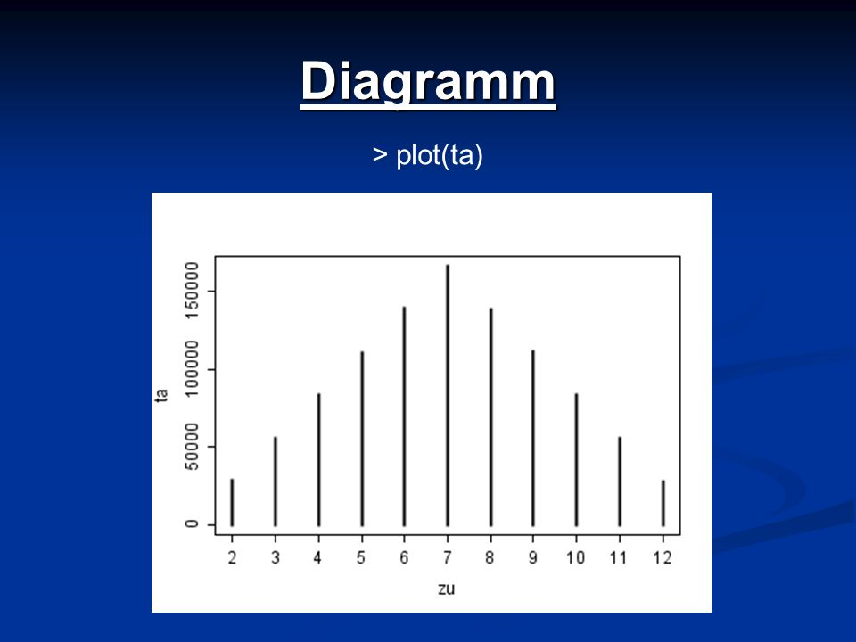 Diagramm > plot(ta)
