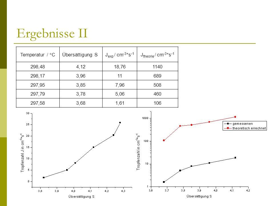 Ergebnisse II Temperatur / °C Übersättigung S Jexp / cm-3*s-1