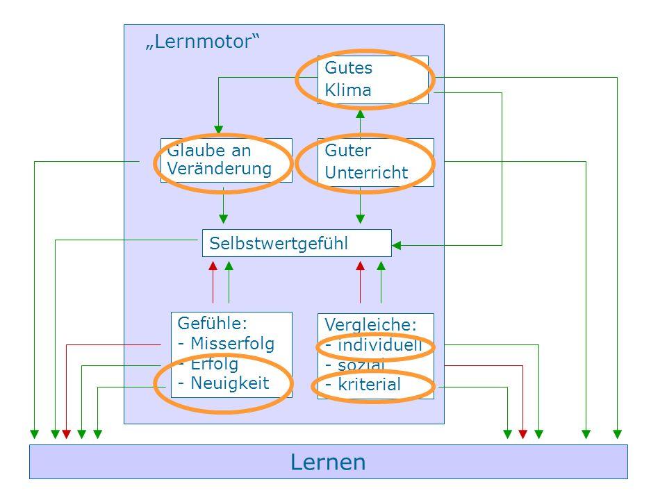 """Lernen """"Lernmotor Gutes Klima Glaube an Veränderung Guter Unterricht"""