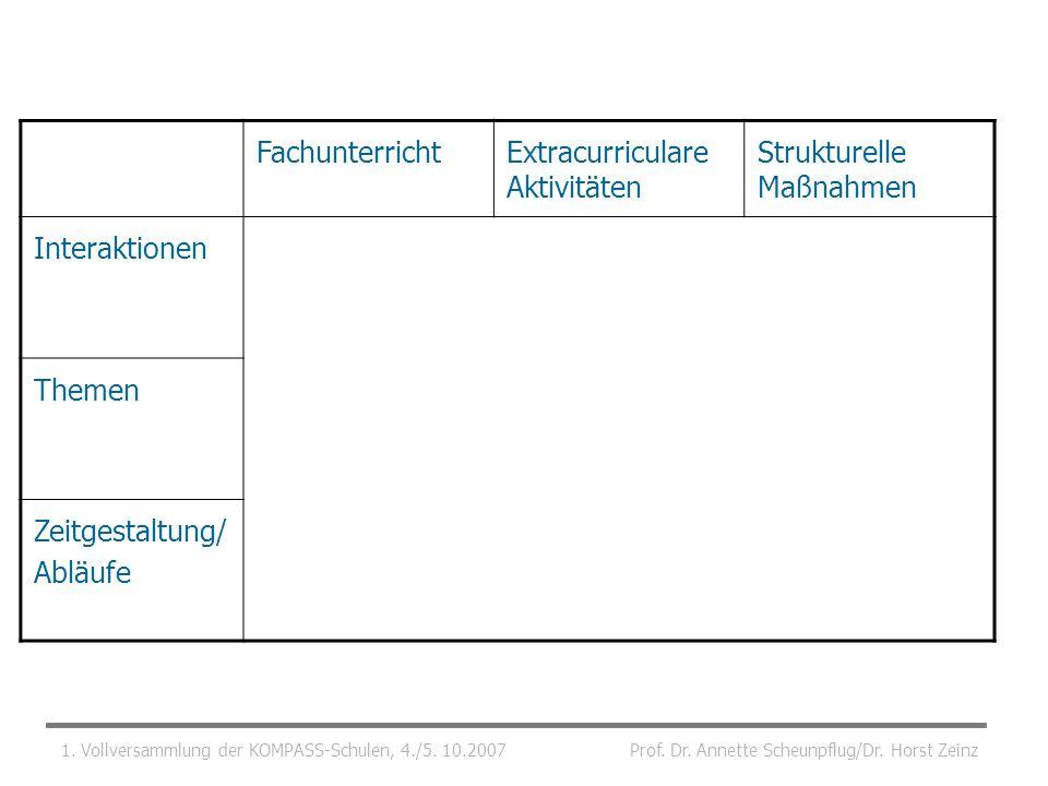 Extracurriculare Aktivitäten Strukturelle Maßnahmen