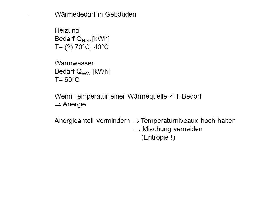 Wärmededarf in Gebäuden