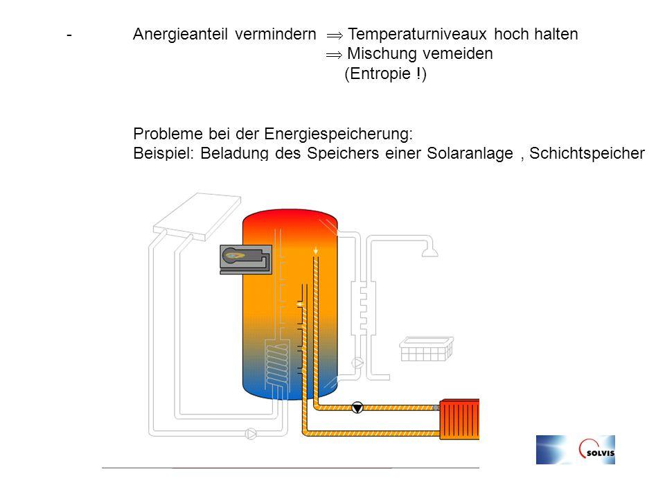 Anergieanteil vermindern  Temperaturniveaux hoch halten