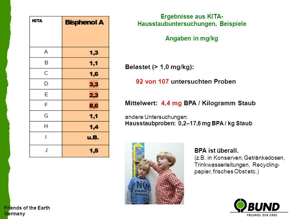 Ergebnisse aus KITA-Hausstaubuntersuchungen, Beispiele