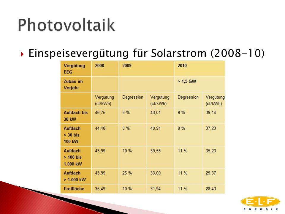 Photovoltaik Einspeisevergütung für Solarstrom (2008-10)