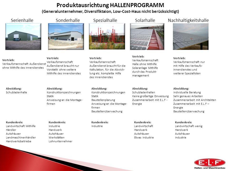 Produktausrichtung HALLENPROGRAMM