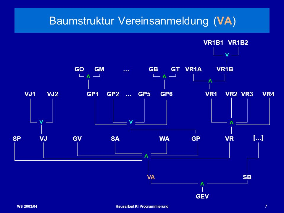Baumstruktur Vereinsanmeldung (VA)